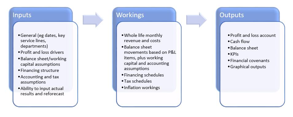 Financial Modelling – A Black Art? - pro-manchester